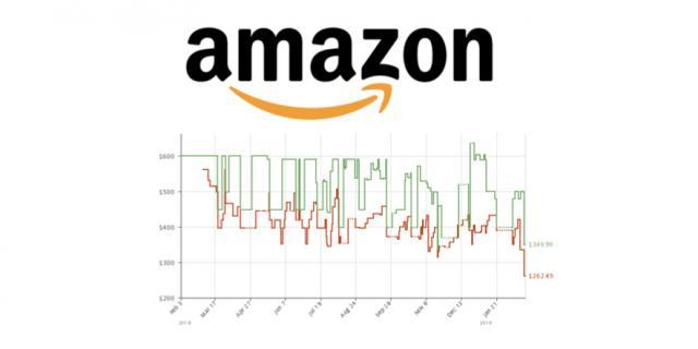 亚马逊省钱秘笈:用好Amazon Price Tracker 亚马逊价格追踪和降价提醒,一年省一个亿